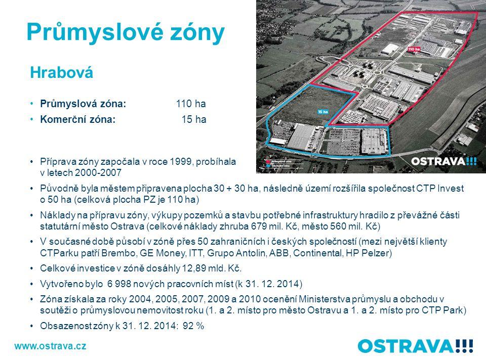 Průmyslové zóny Hrabová Průmyslová zóna: 110 ha Komerční zóna: 15 ha
