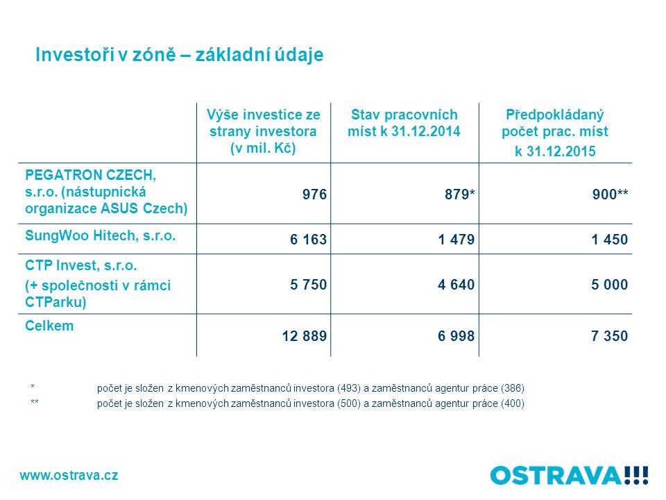 Investoři v zóně – základní údaje