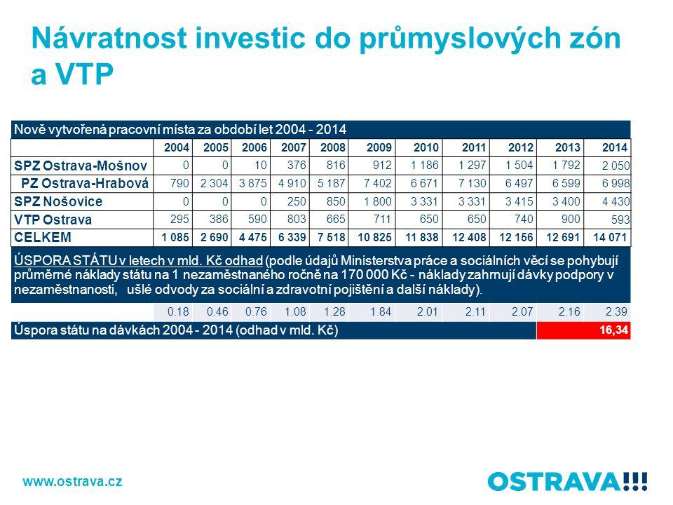 Návratnost investic do průmyslových zón a VTP
