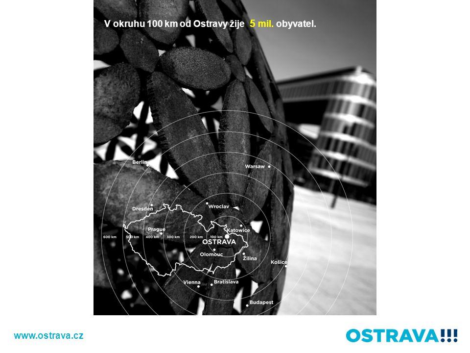 V okruhu 100 km od Ostravy žije 5 mil. obyvatel.
