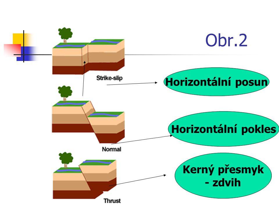 Obr.2 Horizontální posun Horizontální pokles Kerný přesmyk - zdvih