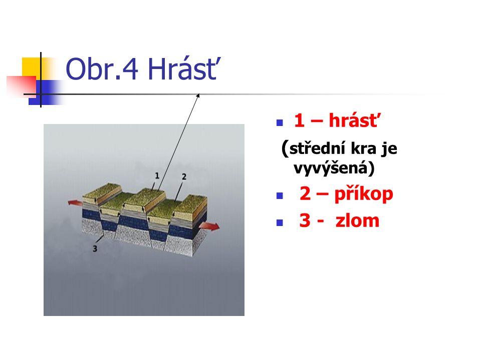 Obr.4 Hrásť 1 – hrásť (střední kra je vyvýšená) 2 – příkop 3 - zlom