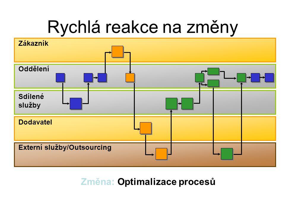 Změna: Optimalizace procesů