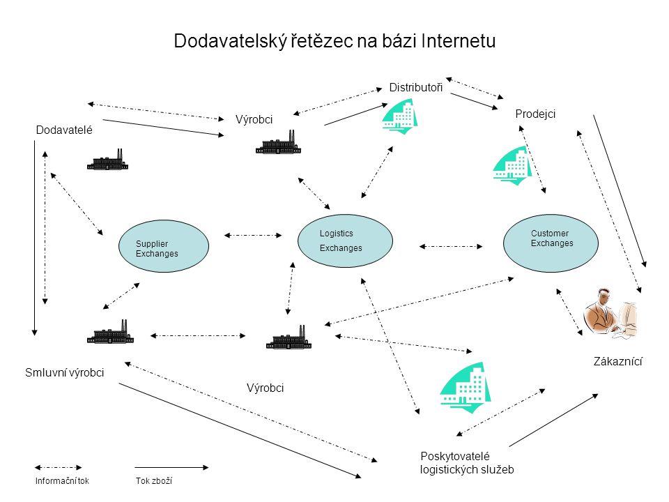 Dodavatelský řetězec na bázi Internetu