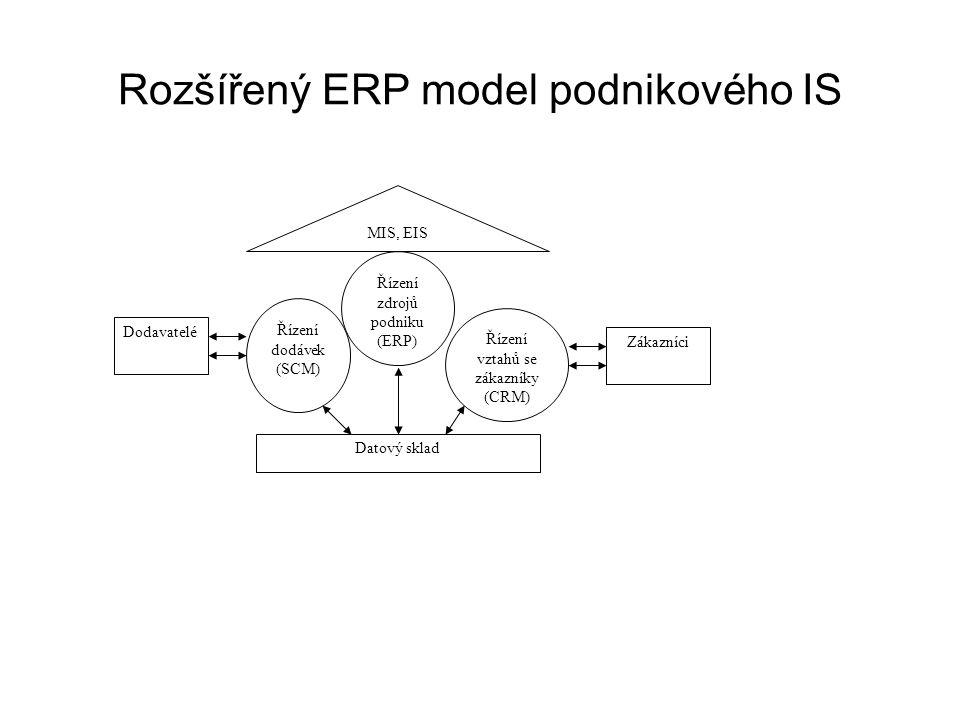 Rozšířený ERP model podnikového IS