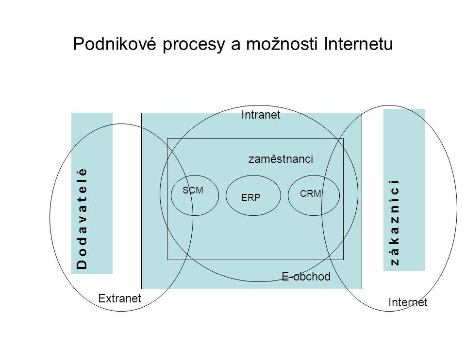 Podnikové procesy a možnosti Internetu