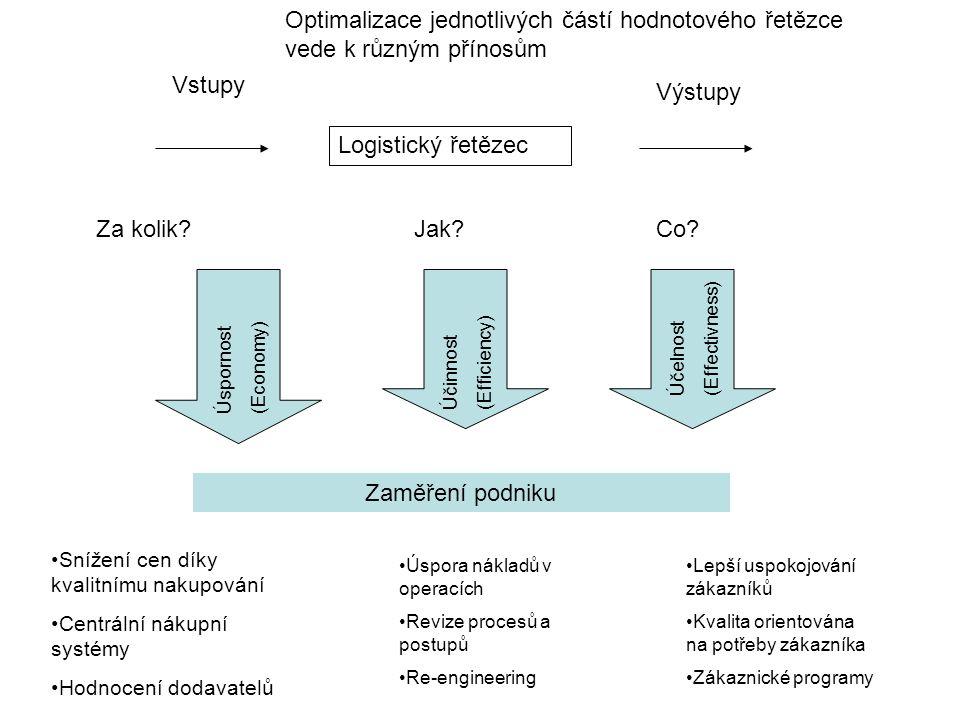 Optimalizace jednotlivých částí hodnotového řetězce vede k různým přínosům