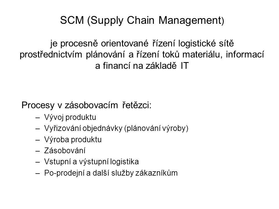 Procesy v zásobovacím řetězci: