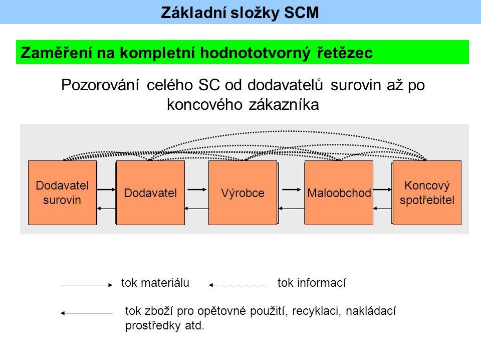 Pozorování celého SC od dodavatelů surovin až po koncového zákazníka