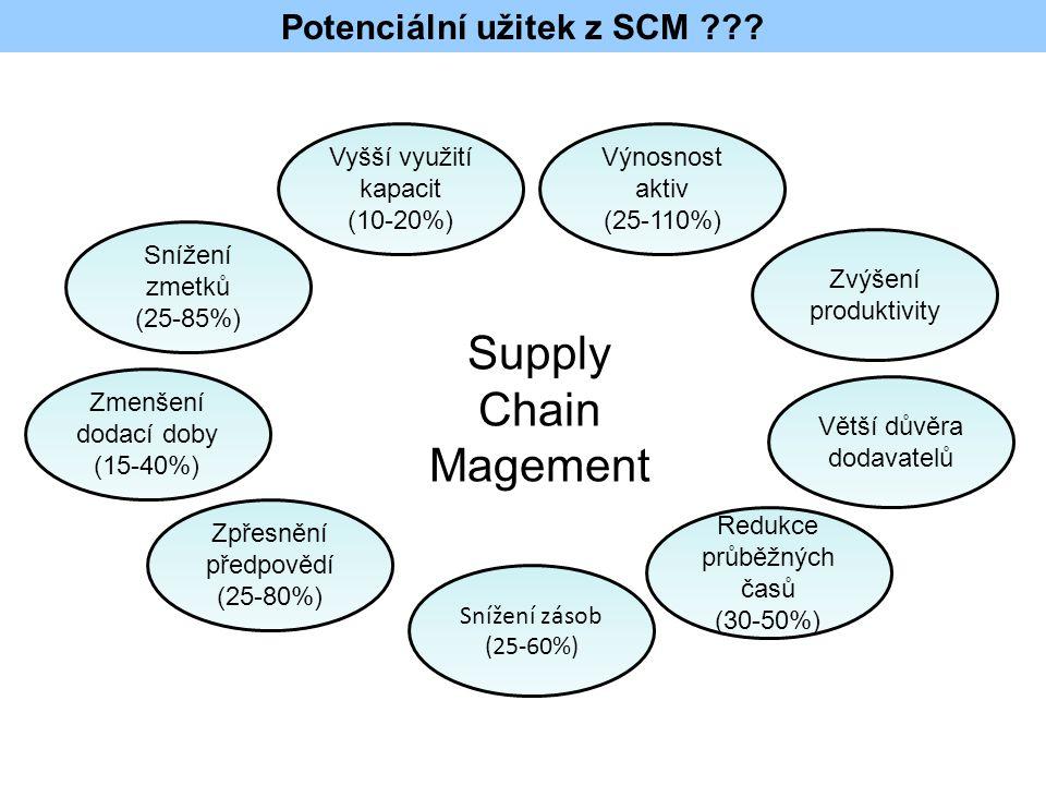 Potenciální užitek z SCM