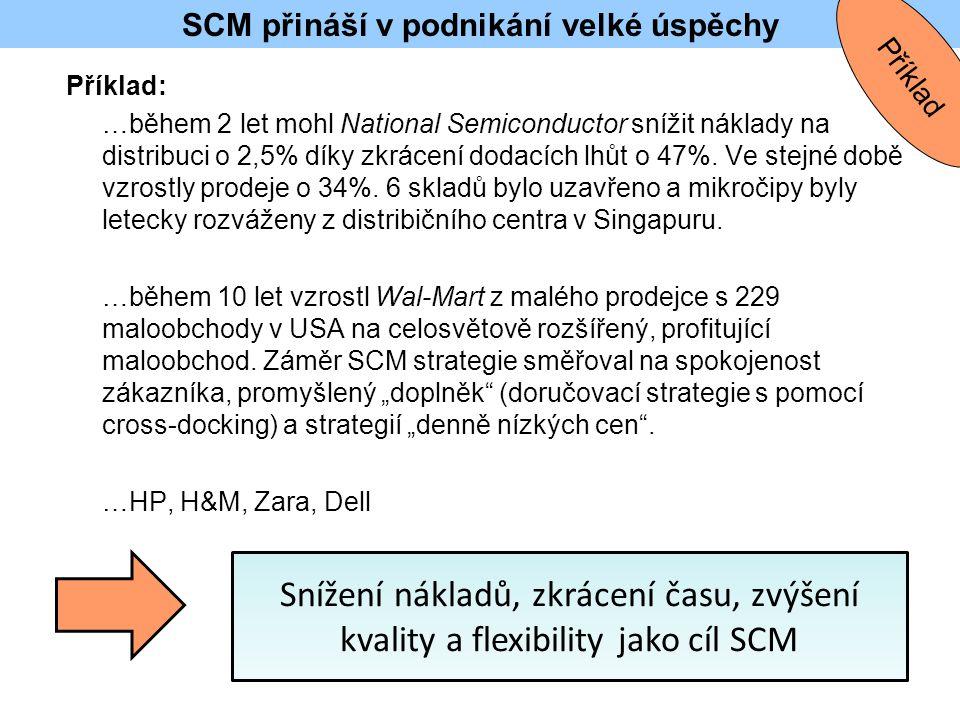 SCM přináší v podnikání velké úspěchy