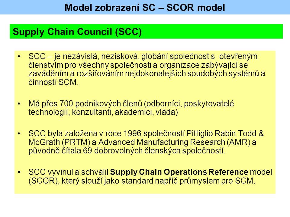 Model zobrazení SC – SCOR model