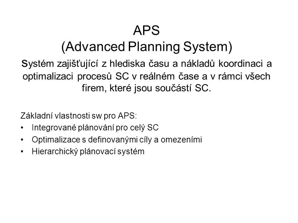 APS (Advanced Planning System) systém zajišťující z hlediska času a nákladů koordinaci a optimalizaci procesů SC v reálném čase a v rámci všech firem, které jsou součástí SC.