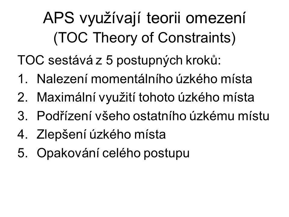 APS využívají teorii omezení (TOC Theory of Constraints)