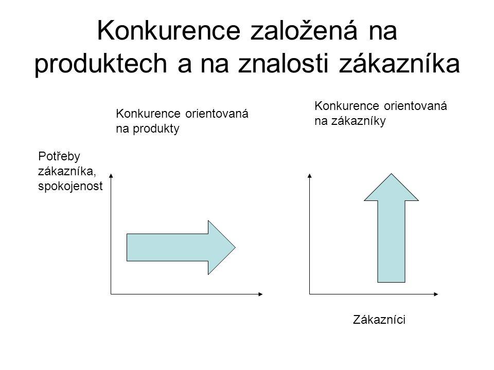 Konkurence založená na produktech a na znalosti zákazníka