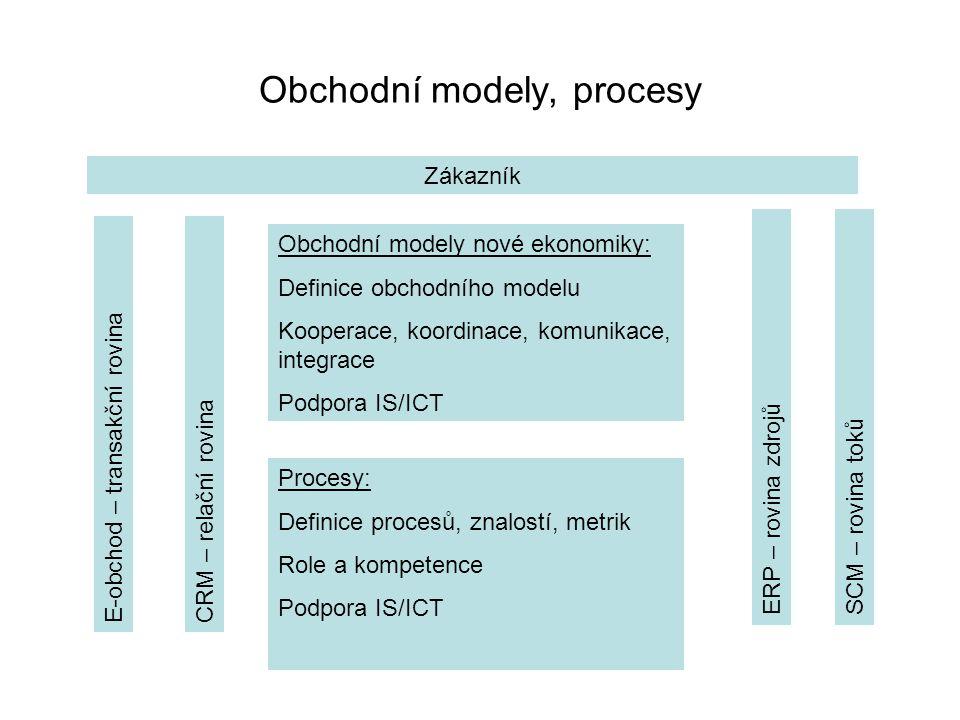 Obchodní modely, procesy