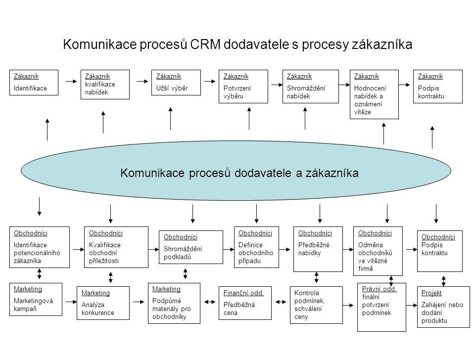 Komunikace procesů CRM dodavatele s procesy zákazníka