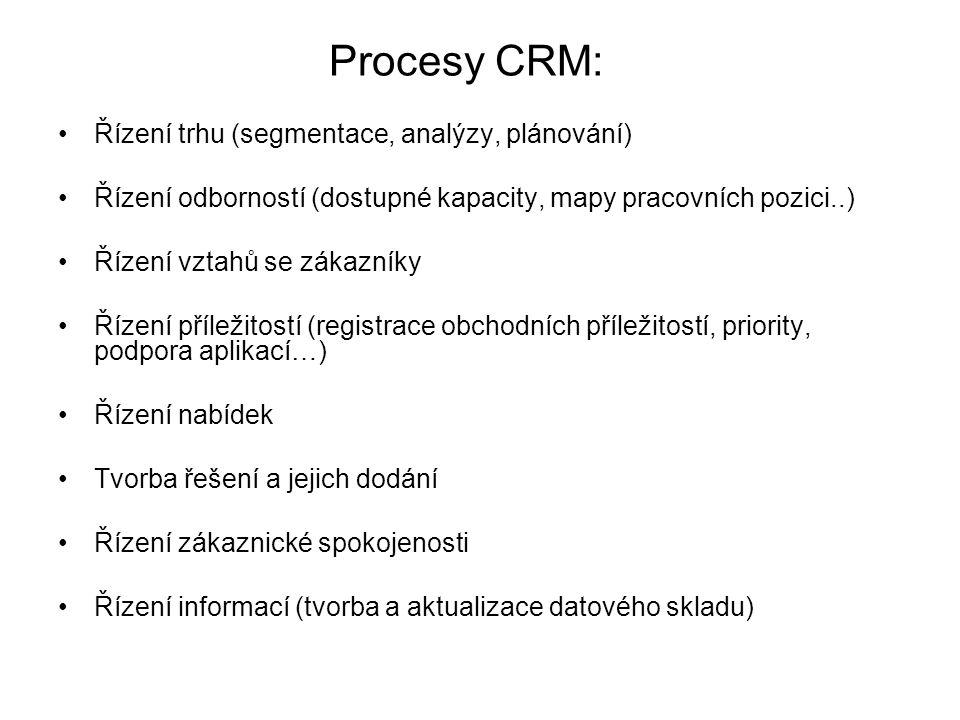 Procesy CRM: Řízení trhu (segmentace, analýzy, plánování)