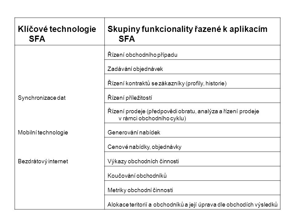 Klíčové technologie SFA Skupiny funkcionality řazené k aplikacím SFA