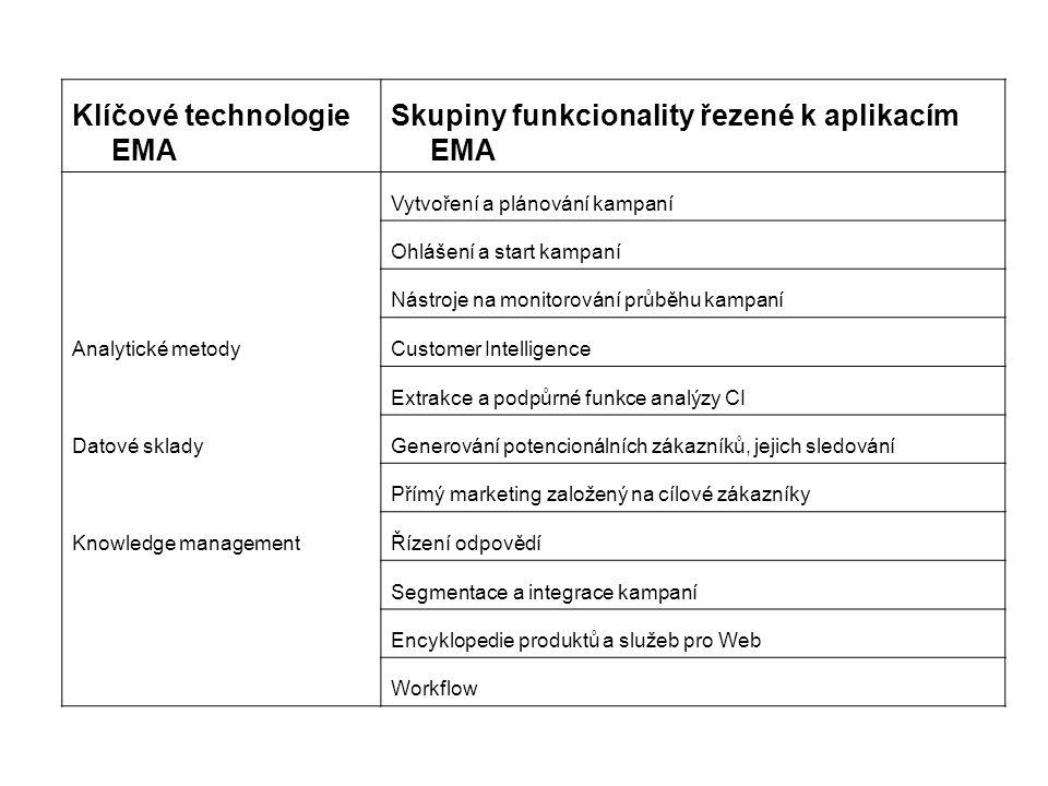 Klíčové technologie EMA Skupiny funkcionality řezené k aplikacím EMA