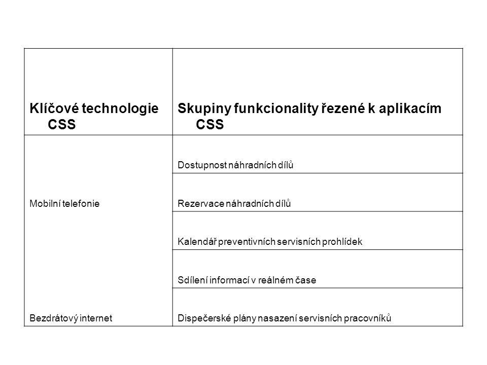 Klíčové technologie CSS Skupiny funkcionality řezené k aplikacím CSS