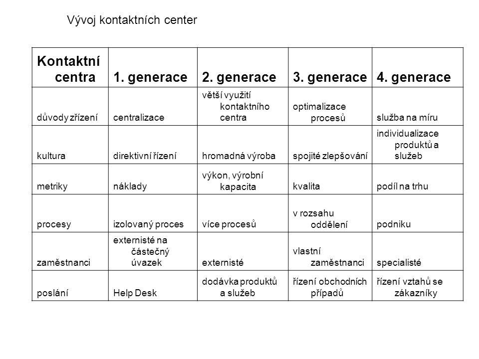 Kontaktní centra 1. generace 2. generace 3. generace 4. generace