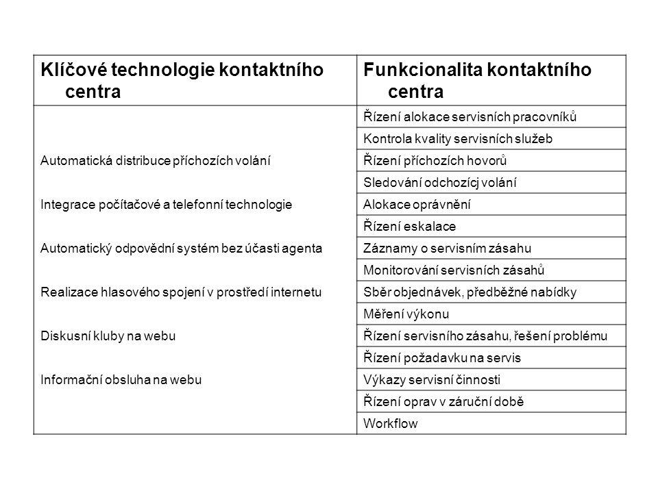 Klíčové technologie kontaktního centra