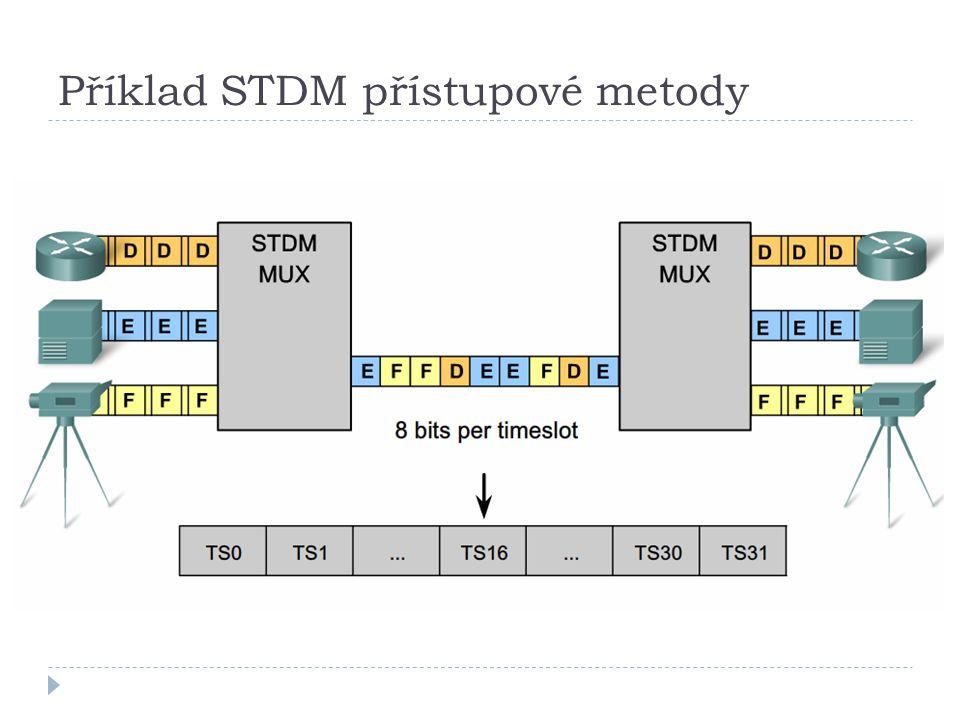 Příklad STDM přístupové metody