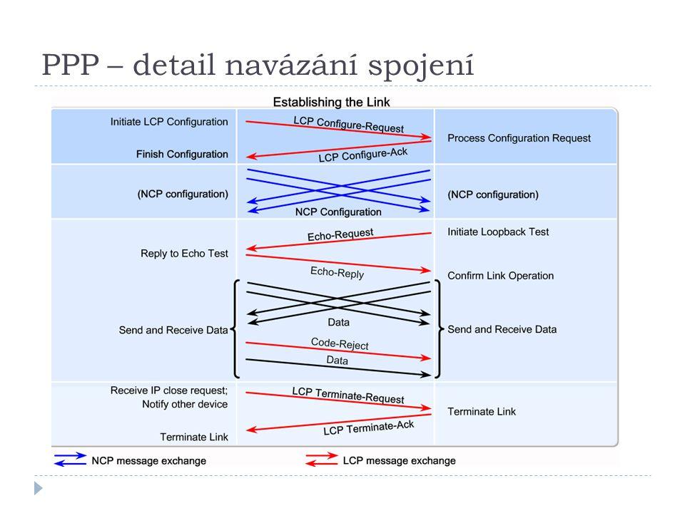 PPP – detail navázání spojení