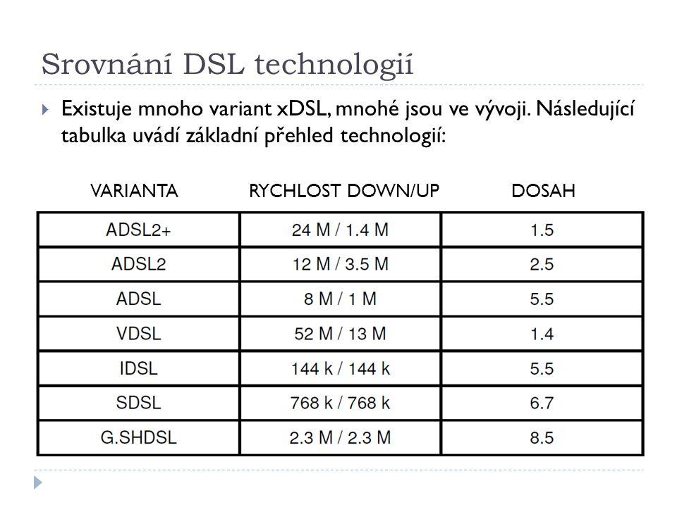 Srovnání DSL technologií