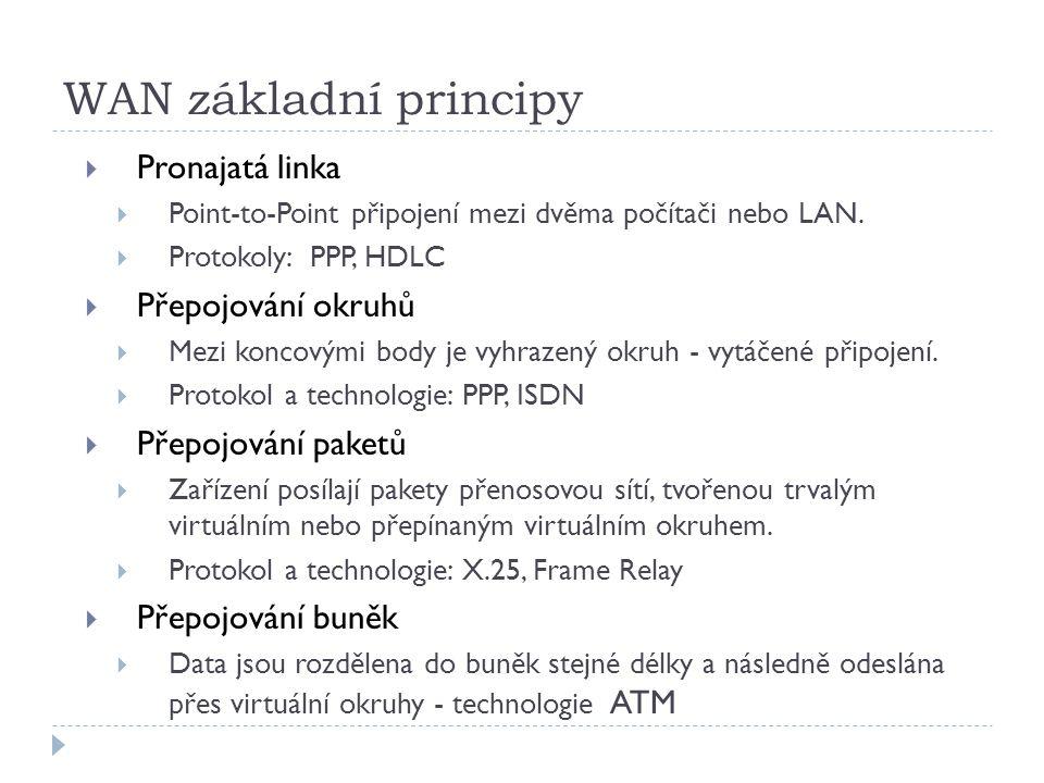WAN základní principy Pronajatá linka Přepojování okruhů
