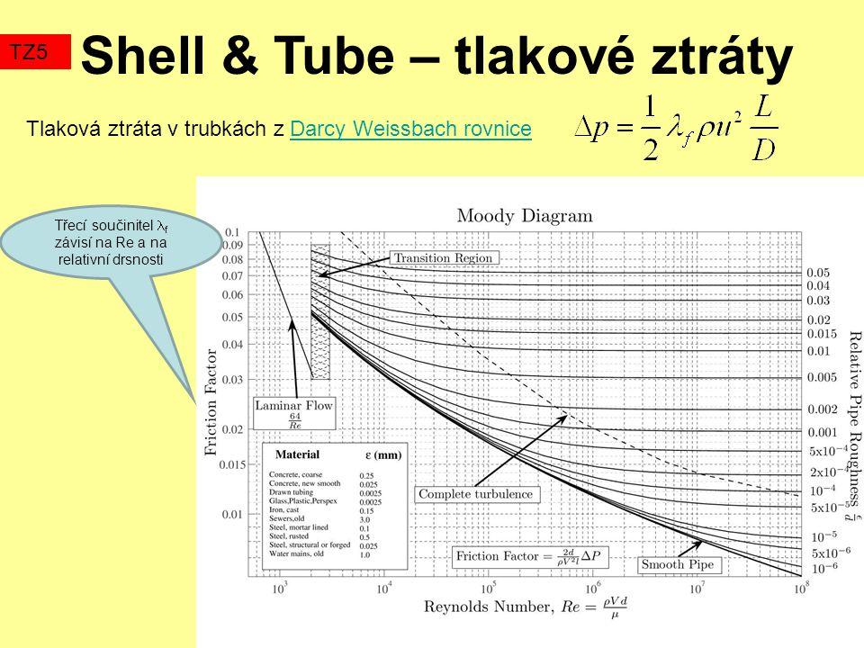 Shell & Tube – tlakové ztráty