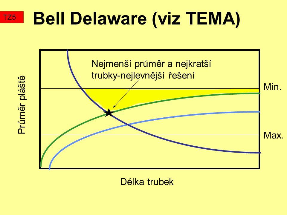 Bell Delaware (viz TEMA)