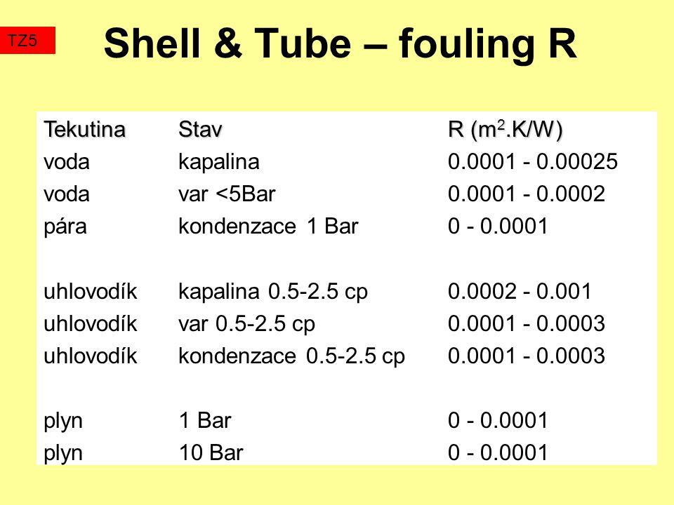 Shell & Tube – fouling R Tekutina Stav R (m2.K/W)