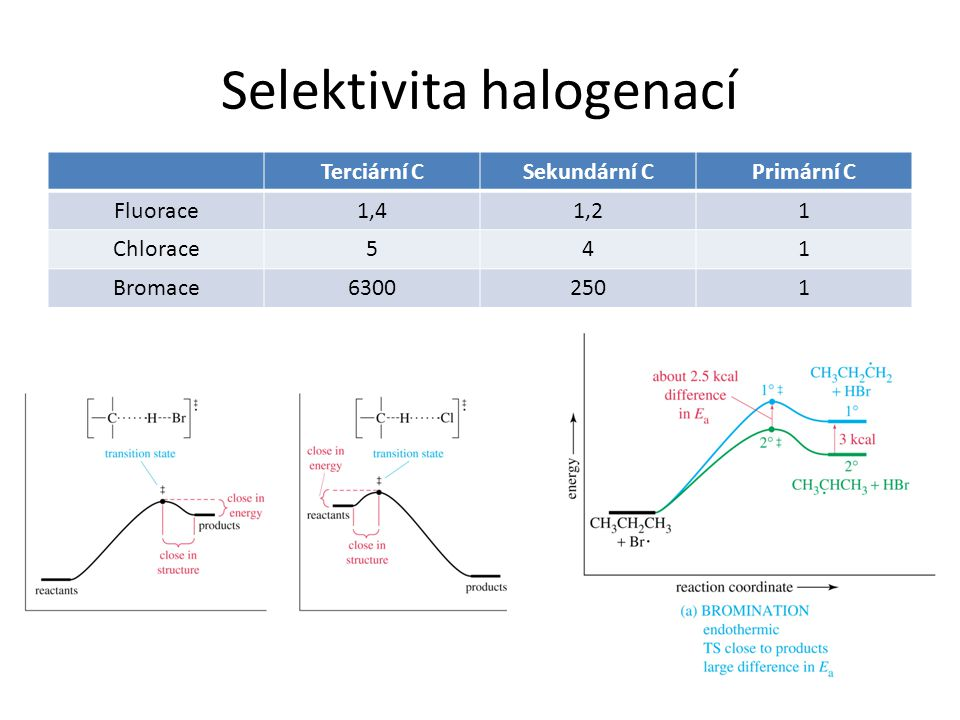 Selektivita halogenací