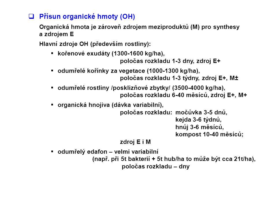 Přísun organické hmoty (OH)