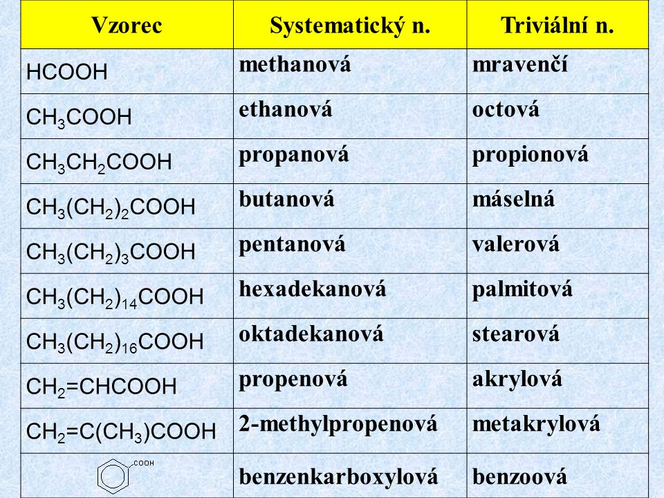 Vzorec Systematický n. Triviální n.