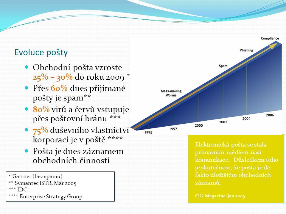 Evoluce pošty Obchodní pošta vzroste 25% – 30% do roku 2009 *