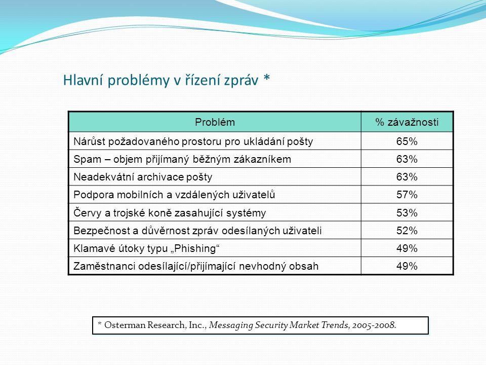 Hlavní problémy v řízení zpráv *