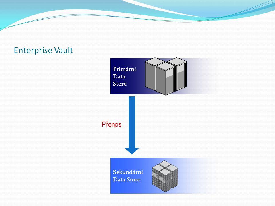 Enterprise Vault Přenos Primární Data Store Sekundární Data Store