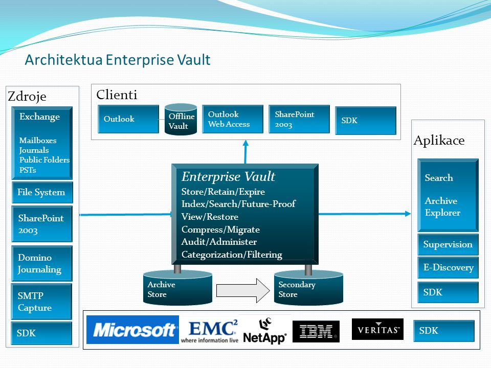 Architektua Enterprise Vault