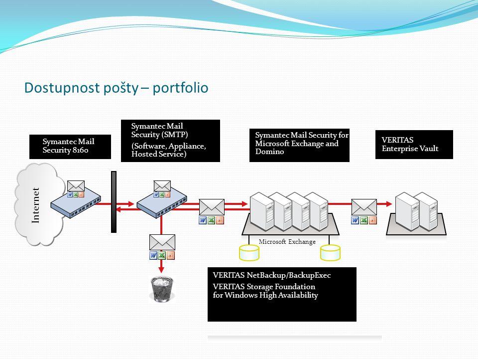 Dostupnost pošty – portfolio
