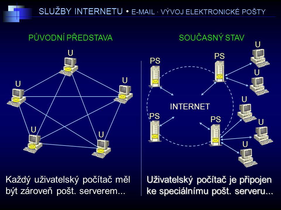 SLUŽBY INTERNETU • E-MAIL · VÝVOJ ELEKTRONICKÉ POŠTY