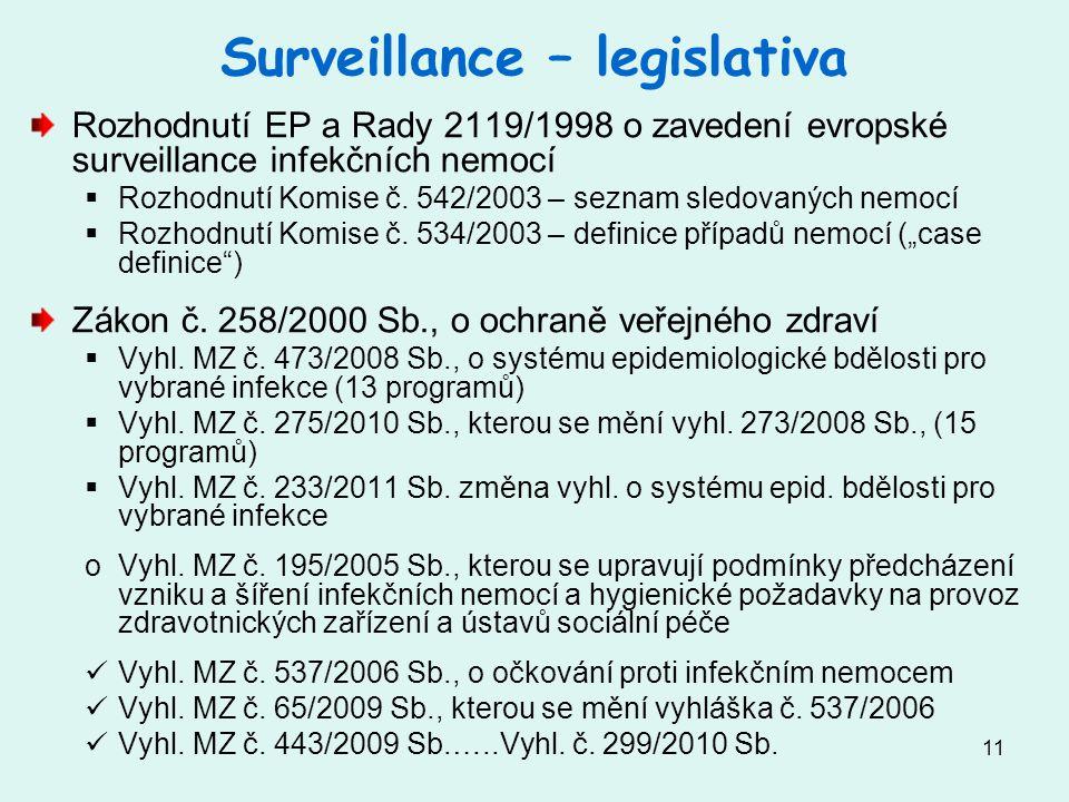 Surveillance – legislativa