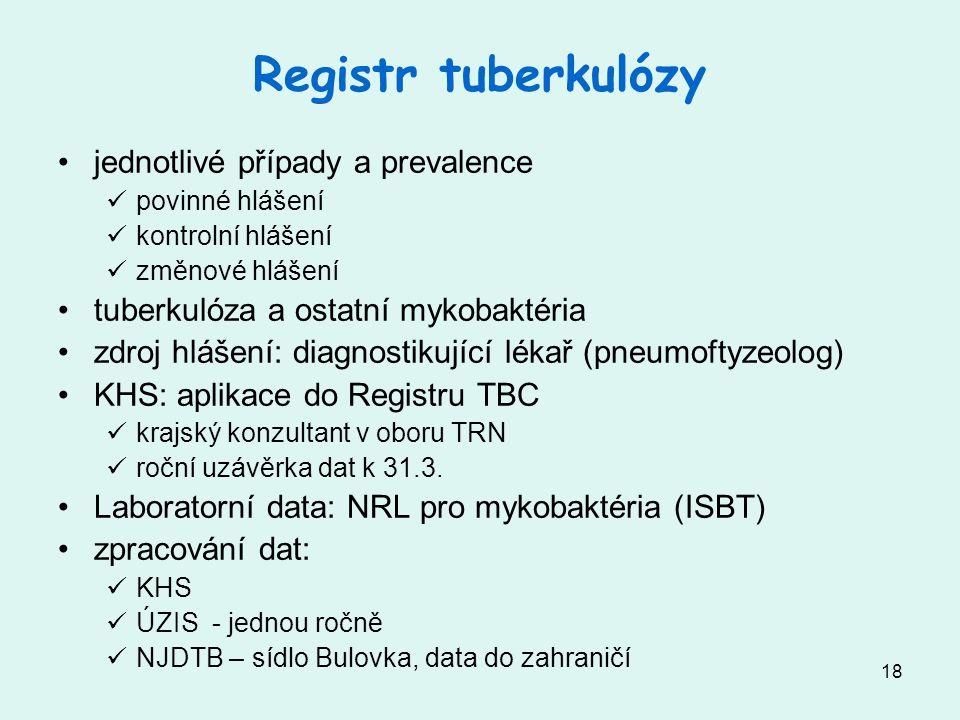 Registr tuberkulózy jednotlivé případy a prevalence