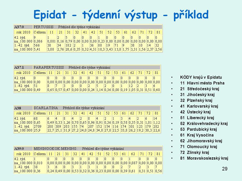 Epidat - týdenní výstup - příklad