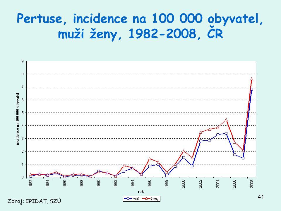 Pertuse, incidence na 100 000 obyvatel, muži ženy, 1982-2008, ČR