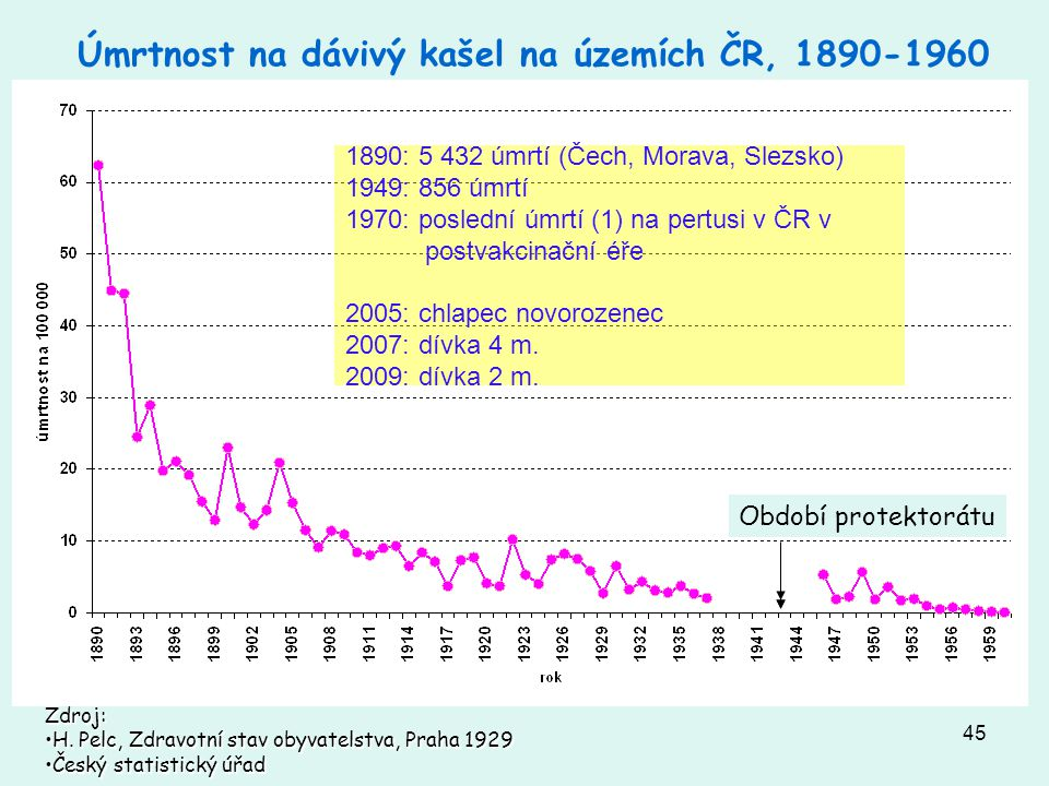 Úmrtnost na dávivý kašel na územích ČR, 1890-1960