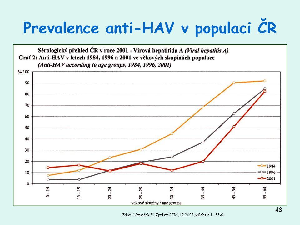 Prevalence anti-HAV v populaci ČR