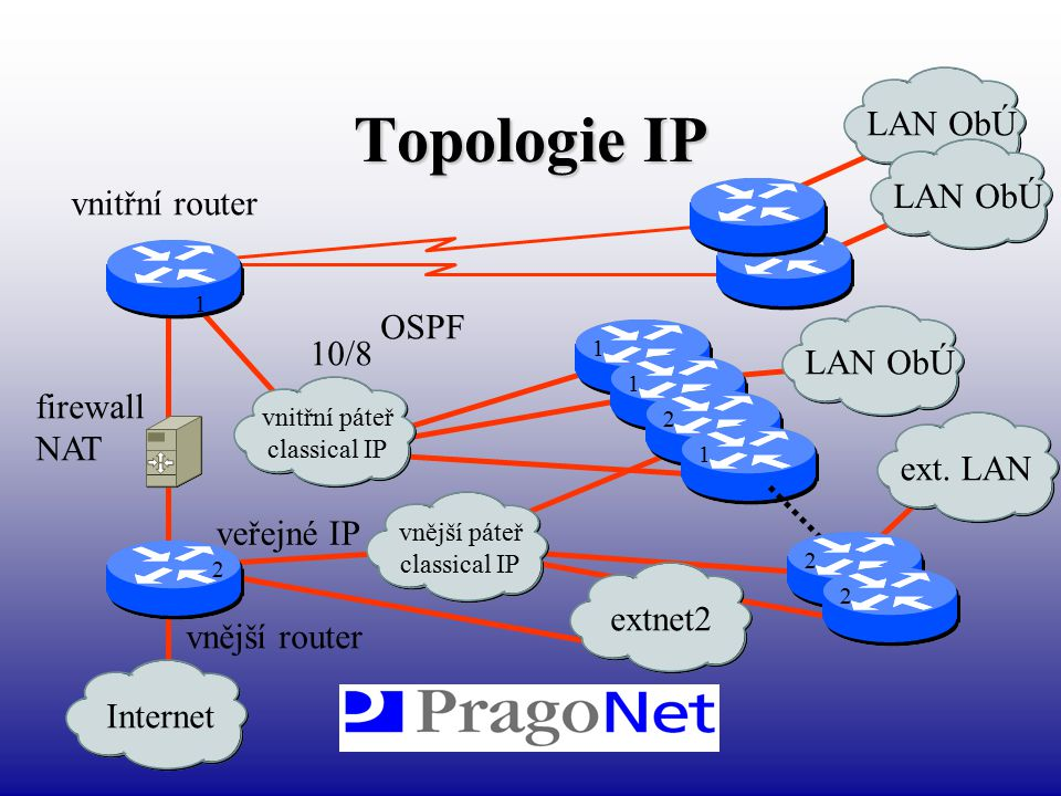 Topologie IP LAN ObÚ LAN ObÚ vnitřní router OSPF 10/8 LAN ObÚ firewall